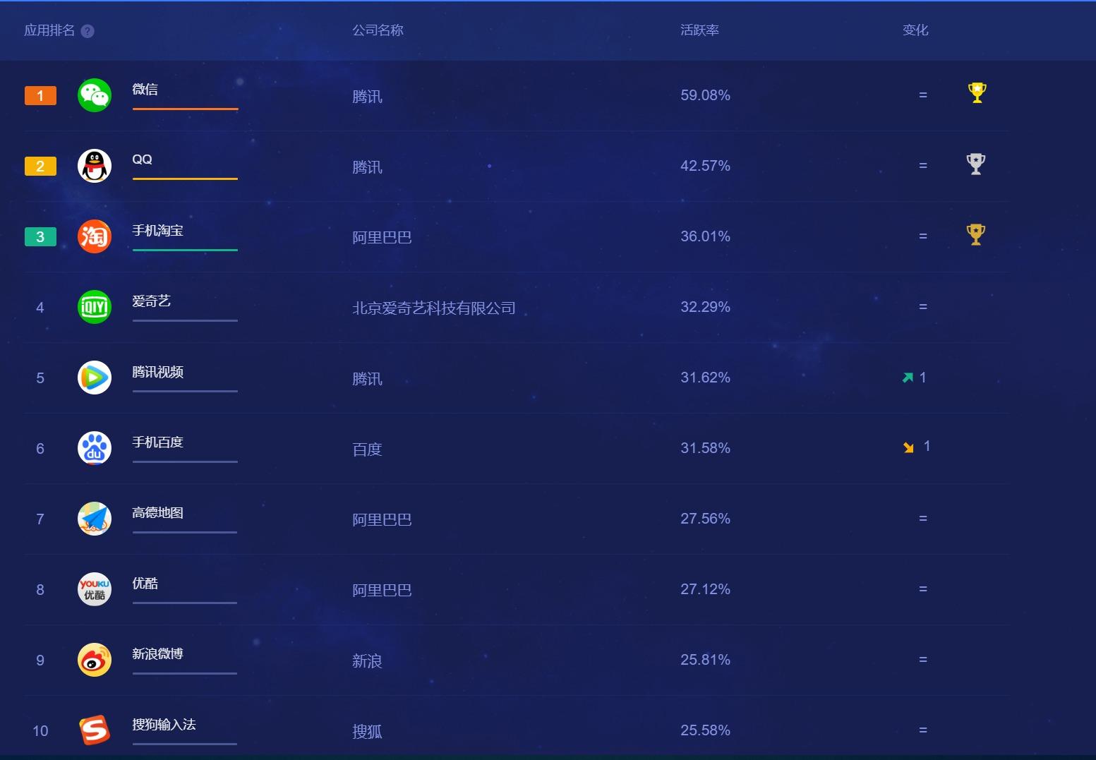 中国でのアプリ使用率ランキング