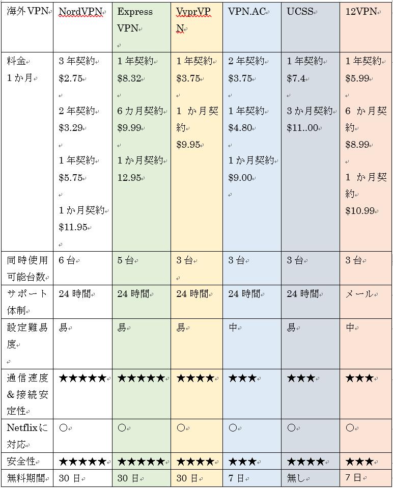 海外vpn比較表