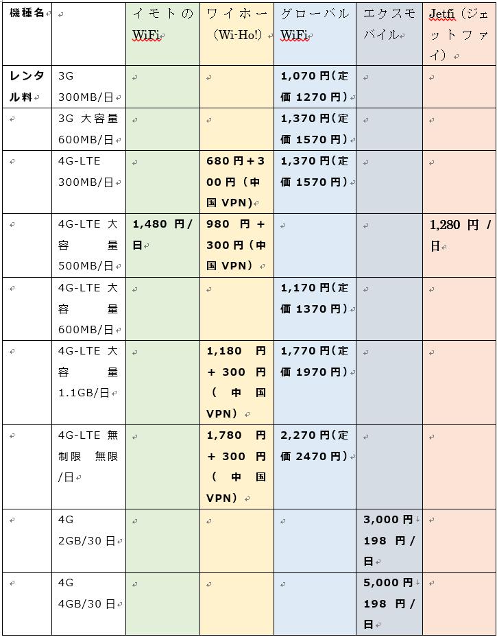 wifiレンタル5社の料金比較表