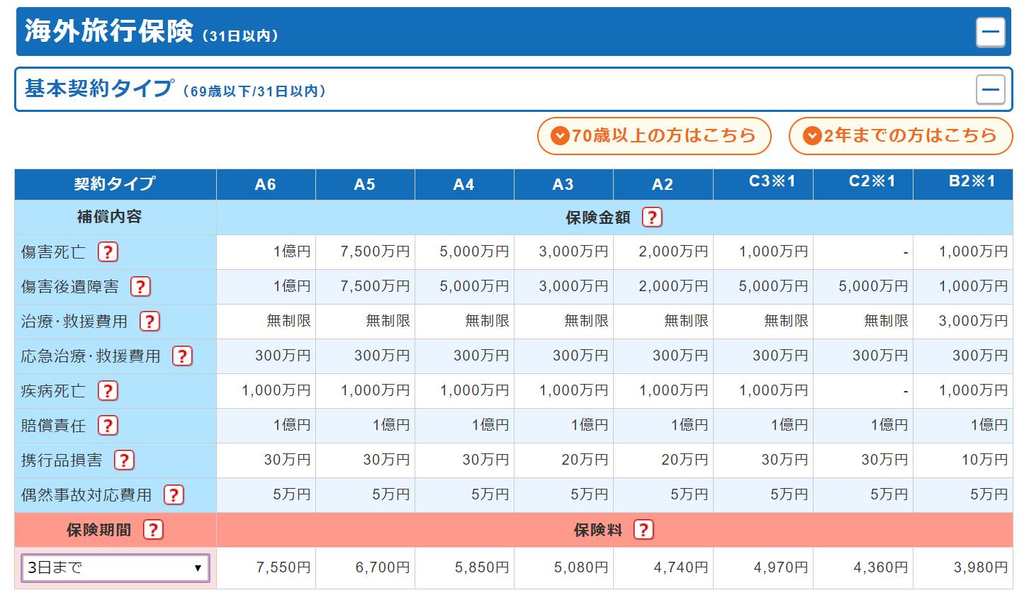 東京海上日動の海外旅行保険の費用
