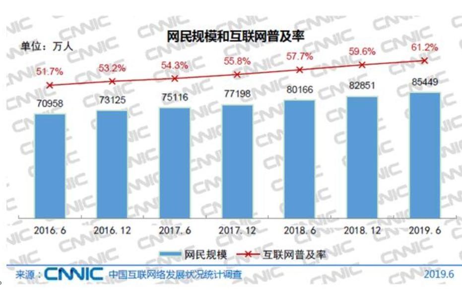 中国のインターネットの普及率